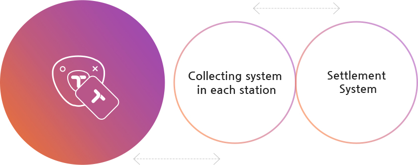 Collecting system in each station, Settlement System