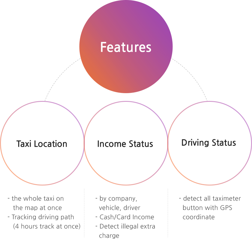 Features - Taxi location: the whole taxi on the map at once, Tracking driving path(4 hours track at once)/ Income status: by company, vehicle, driver, cash/card Income, Detect illegal extra charge/ Driving Status - detect all taximeter button with GPS coordinate