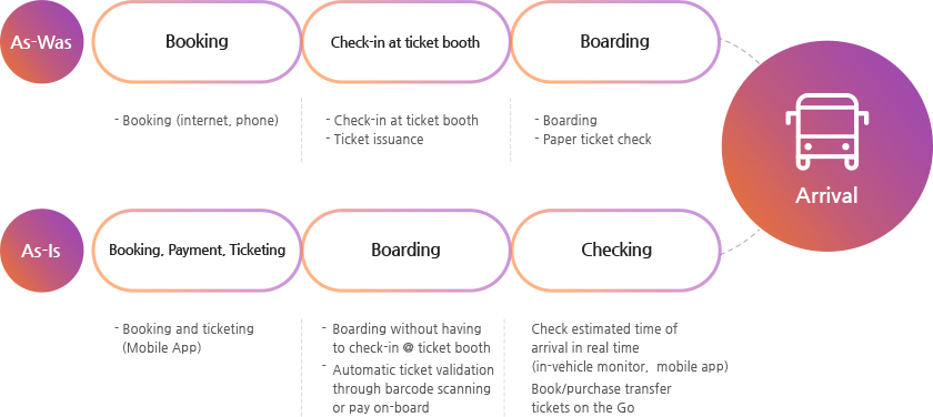As-Was : Booking (internet, phone) → Check-in at ticket booth, Ticket issuance → Boarding, Paper ticket check →