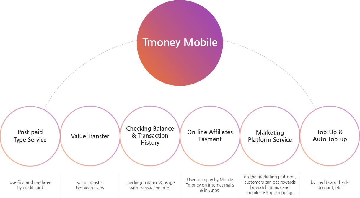Tmoney mobile - Post-paid Type Service : use first and pay later by credit card/ Value Transfer : value transfer between users