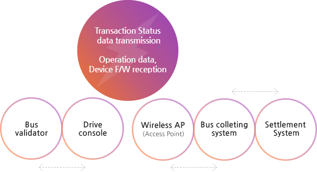 Transaction/Status data transmission : Operation data, Device F/W reception/Bus validator, Drive console, Wireless AP(Access Point), Bus colleting system,  Settlement System