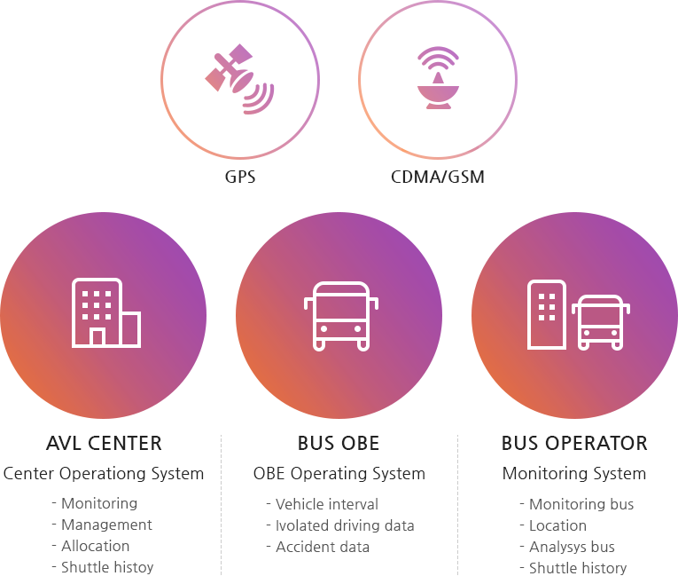 GPS, CDMA/GSM/ AVL CENTER : center operating system - monitoring, management, allocation, shuttle history/ Bus obe : OBE operating system - vehicle interval, Ivolated driving data, Accident data/ Bus operator : Monitoring system - monitoring bus, location, analysys bus, shuttle history