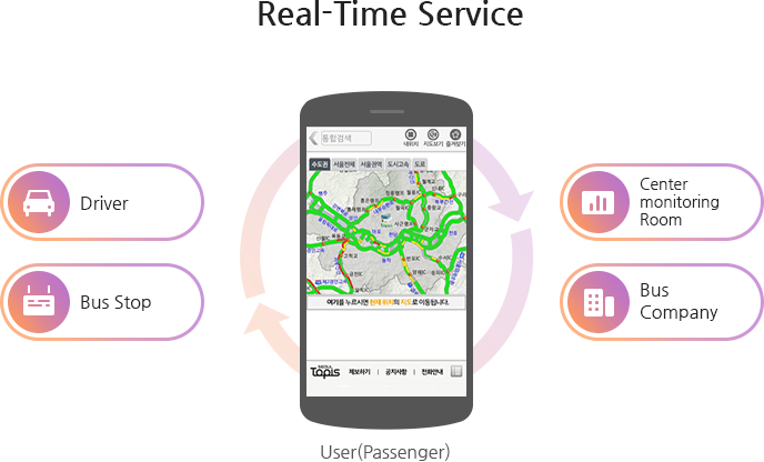 Real-time service-user(passenger): Driver, Center monitoring Room, Bus stop, Bus Company