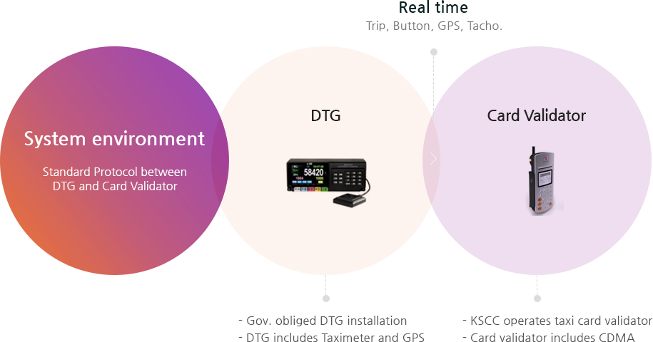 System environment Standard Protocol between DTG and card Validator / DTG : Gov. obliged DTG installation, DTG includes Taximeter and GPS/ Card validator : Tmoney operates taxi card validator, Card validator includes CDMA/ Real time : Trip, Button, GPS, Tacho